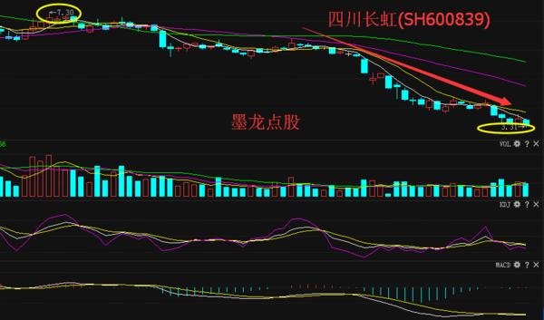 四川长虹股票分析 最新消息爆抄底时机