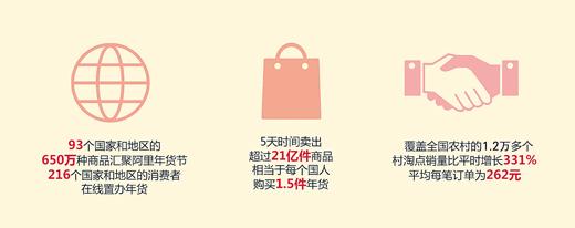 2月1日,阿里巴巴集团联合第一财经商业数据中心发布首份《中国年货大数据报告》。数据显示,1月17日至1月21日的阿里年货节期间,国人累计从淘宝、天猫、聚划算和村淘上买走21亿件年货,相当于每人购买1.5件年货。