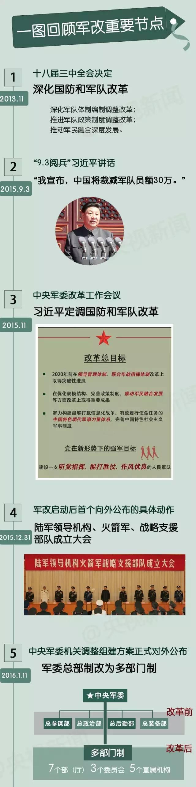 单家解读:习近平亲授旗 七雄师区调剂为五大战区 有何深意?
