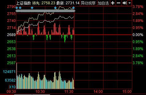 沪指2月2日走势图