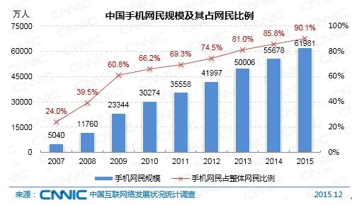 在受教育程度上,初高中/中专/技校学历的网民占比分别为37.4%、29.2%。与2014年底相比,小学及以下学历人群占比提升了2.6个百分点,中国网民继续向低学历人群扩散。