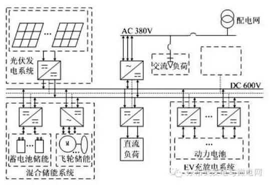 分布式发电与微电网(微信号:dggrid)