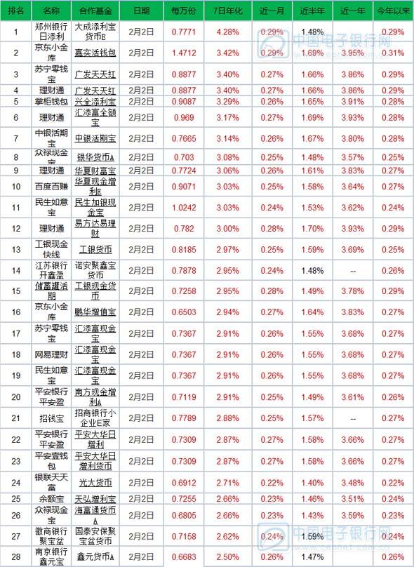 2月3日产品播报:收益缩水 银行系宝宝仍超4%