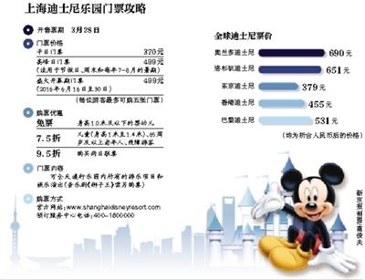 据新华社电 上海迪士尼休假区3日宣告,将于3月28日开端出售休假区内主题乐土――上海迪士尼乐土的门票。素日门票价钱为公民币370元;顶峰日门票价钱为公民币499元。