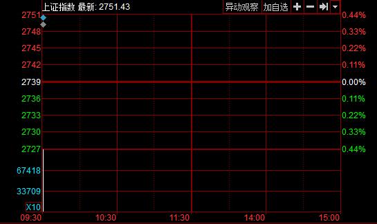 沪指2月4日走势图