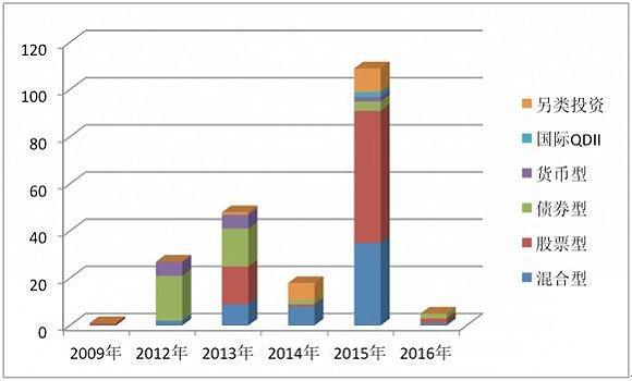 发起式基金三年大考:83只亏损 130多只规模缩水