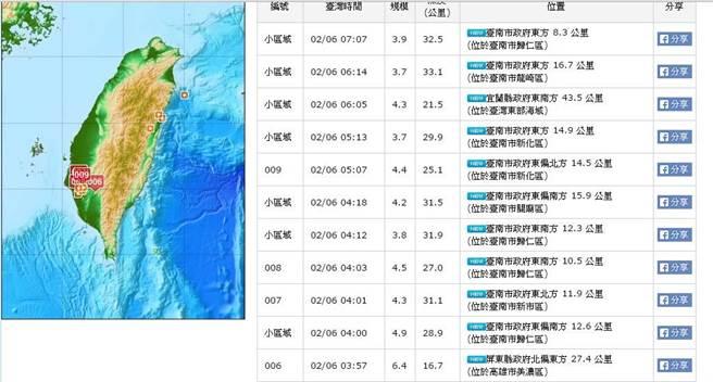 台南6.7级强震后再现9次余震 最大震级达4.9级
