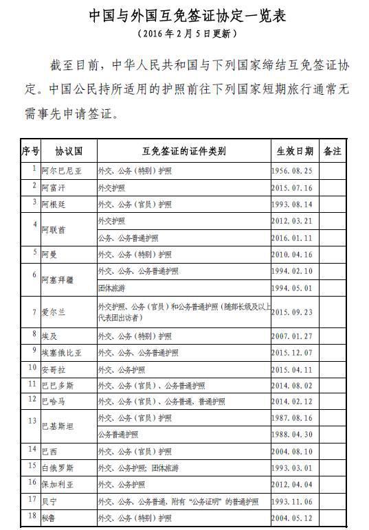 中国护照53个免签落地签国家大全
