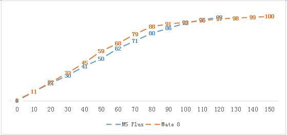从硬件层面上来说,金立M5Plus和华为Mate8均采用8核心64位处理器和6英寸全高清大屏幕,不过金立M5Plus采用了功耗更低的AMOLED屏幕,华为Mate8的屏幕则是传统的LCD屏幕,所以从理论上来说金立M5Plus在屏幕上更加有优势。