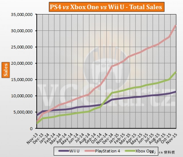 同时,2015年、2016年将是三大平台销量最后一搏的时候,但从现在的局面来看,索尼领先的实在是太多。