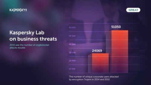 卡巴斯基报告:今年针对公司电脑的勒索攻击翻倍