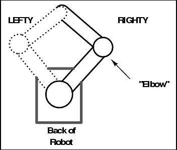 在这张图上,一个机器人的手臂由基座、两个关节、两根连接件构成(想象把一个圆规打开,然后把一端用手指捏住)。