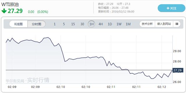 同在昨日,高盛宏观市场策略的联合主管Francesco Garzarelli在外汇网站efxnews发布分析称,国际油市已经进入以更大波动为特征的转变阶段,但油价的底部已经成形。其对WTI油价未来12个月的预期价格高于当前WTI的远期合约价。同日路透报道提到,高盛报告预计,美油将在每桶20-40美元波动,大起大落的趋势将延续到今年下半年。