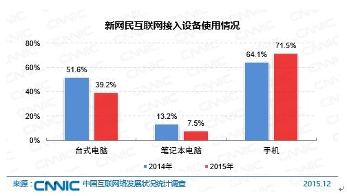 具体来看,2015年新增加的网民群体中,低龄(19岁以下)、学生群体的占比分别为46.1%、46.4%,这部分人群对互联网的使用目的主要是娱乐、沟通。