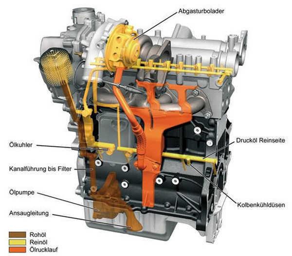 由于结构的设计问题,增压器的主轴是需要机油润滑的,而且是带压力的