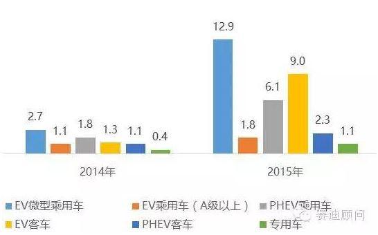 2014-2015年中国新能源汽车销量结构(万辆)