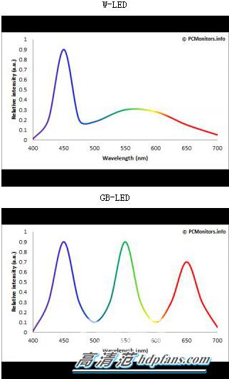 LED显示器的光谱组成