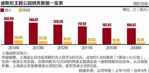 """上海迪士尼乐园开年""""空转"""" 总投资额340亿元"""