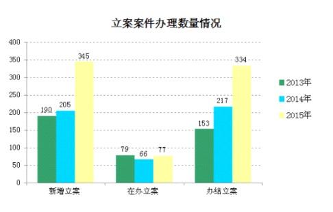 2015年立案案件办理数量情况