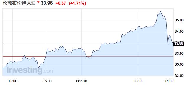 (图为:2月16日布伦特原油价格走势)