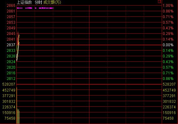 沪指2月17日分时图