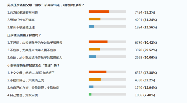 搜狐民调截图