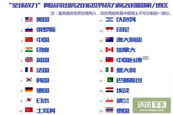 2019环球军力排行榜_新闻中心 央广网