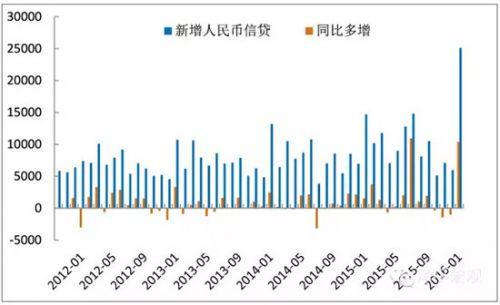 泽平宏观信贷开门红,稳增长继续——点评1月金融数据