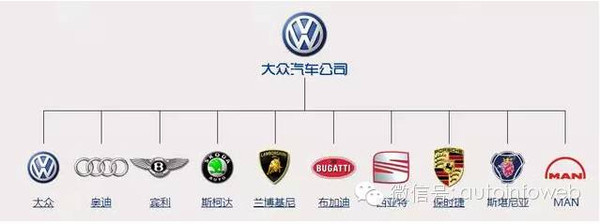 汇总| 全球汽车品牌大全及分布图