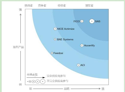 (图片来源:SAS is a Leader in The Forrester Wave: Enterprise Fraud Management, Q1 2016)