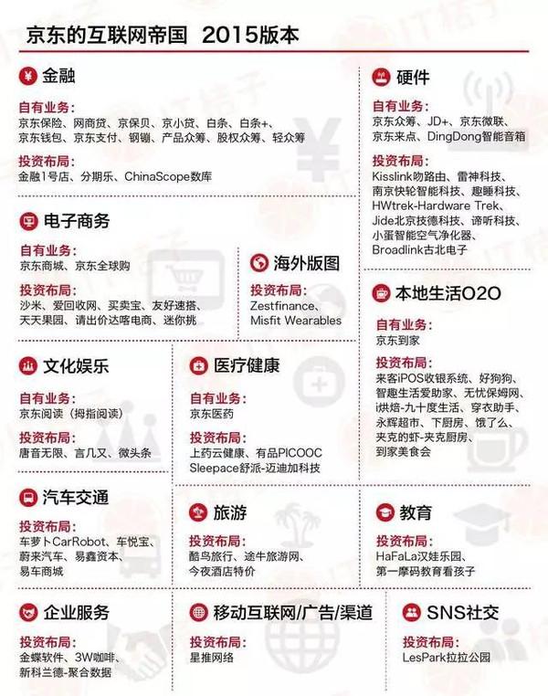 2015年小米,京东,奇虎360布局总结(详细)