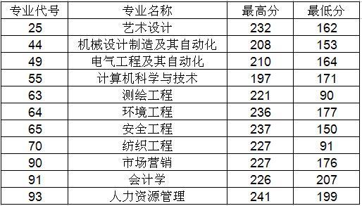 河南工程学院专升本历年录取分数线汇总