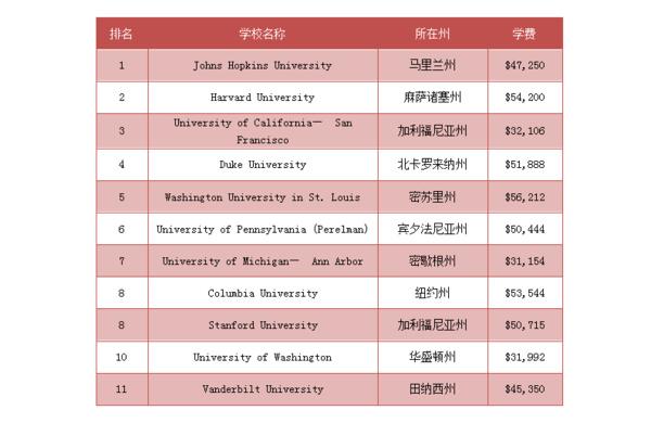 美国大学内科医学专业排名