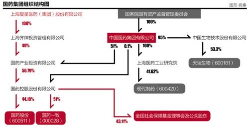 中药系资产重组拥有望破开冰凌 中心资产全盘归入(图)