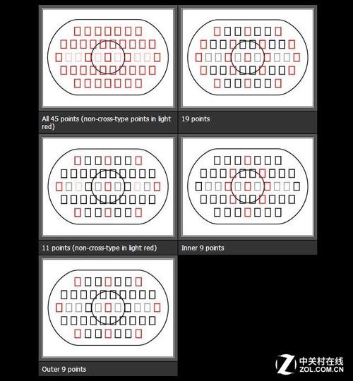 EOS-1D Mark IV也是45点对焦系统,但和EOS 80D的新系统完全不一样(上图为EOS-1D4)