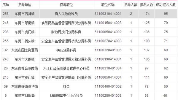 2016广东省考东莞市职位表下载_广东公务员职位表