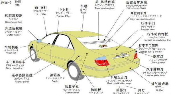 汽车各部件的图解,让您了解车的构造高清图片