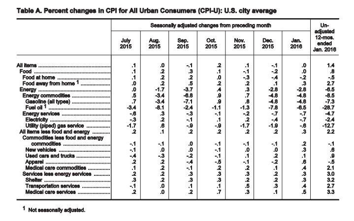 当前,影响美国通胀回升的主要因素包括低油价和强美元,不过美联储始终表示二者都是间歇性(transitory)的因素,且会主逐渐消退。部分经济学家表示,此次CPI报告显示,这一迹象已经出现。