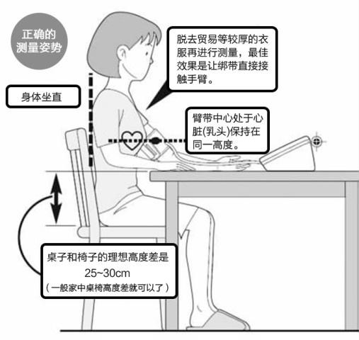正确使用电子血压计测量血压的姿势