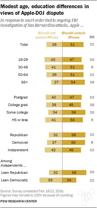 美国人民的选择:51%认为苹果应该配合FBI