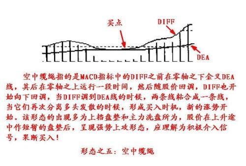 金叉的原理_关于均线的金叉和死叉,有以下几点需要注意:   第一是真假金叉死叉的区分,真的金叉必须是两根均线方向都是往上,比如5日均线和10日均线,两者