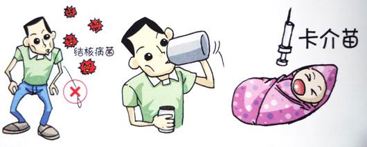 你对肺结核了解多少