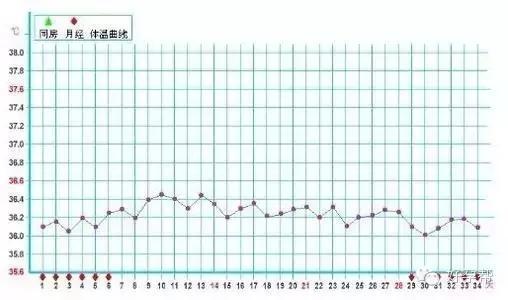 基础体温测排卵