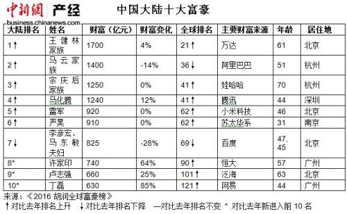 王健林家族 以1700亿财富超过李河君重回中国首富的宝座,并且超过李嘉诚首次成为华人首富,全球排名第21位,比去年上升12位。去年年底,王健林在英国伦敦耗资7.7亿元购入位于英国伦敦富人区的一座豪宅。今年1月,万达集团宣布以230亿元收购美国传奇影业公司,这是迄今中国企业在海外的最大一桩文化并购。