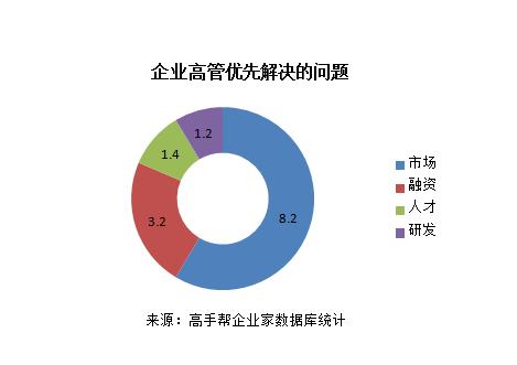 2016创业公司生存状态报告