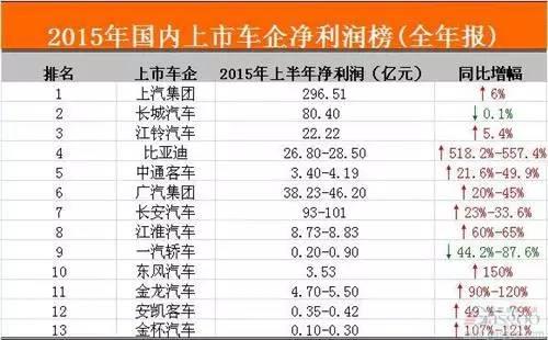 吉利汽车预计归属于上市公司股东净利润同比增长50%-60%,达到22.2亿元。