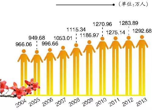 如果广州人口有1800万,房价会有什么变化?