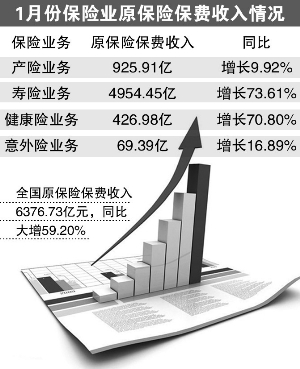1月份天下保费支出同比大增59.20%