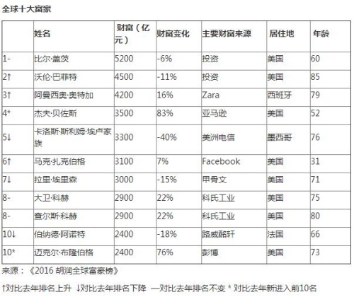 [胡润富豪榜]比尔・盖茨蝉联首位 王健林成华人首富