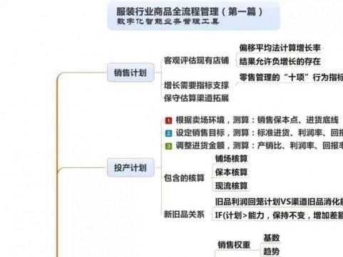 服装行业全流程管理思维导图(附6张图)